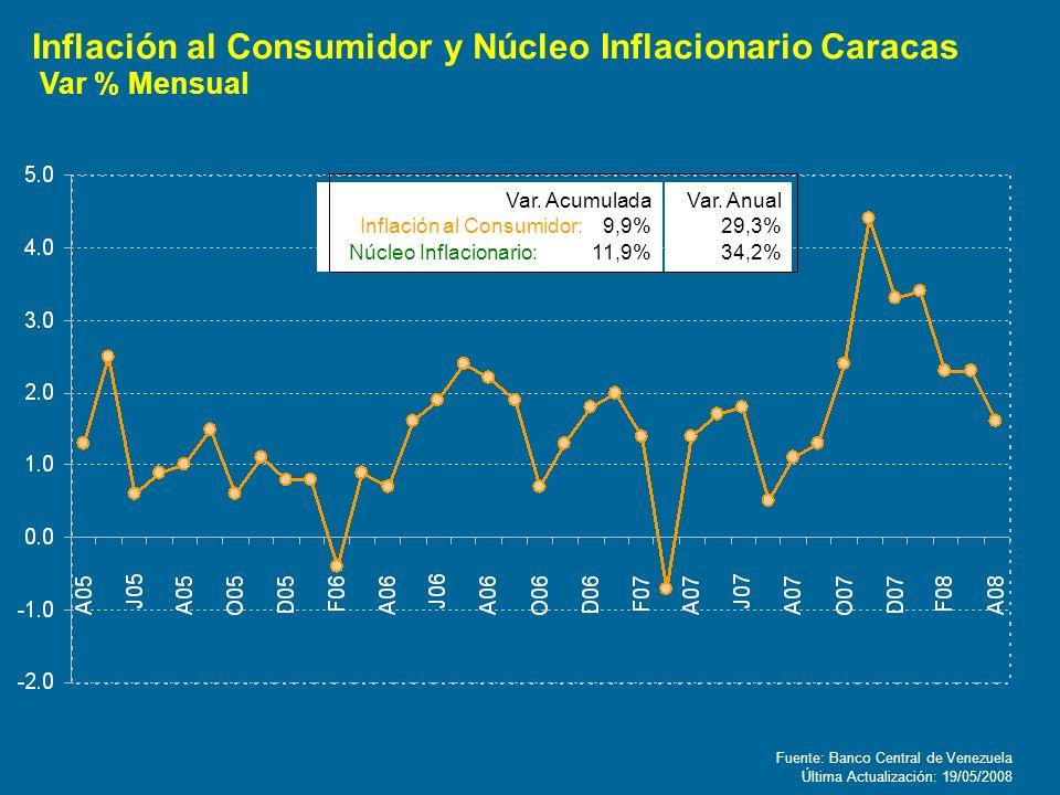 Inflación al Consumidor y Núcleo Inflacionario Caracas