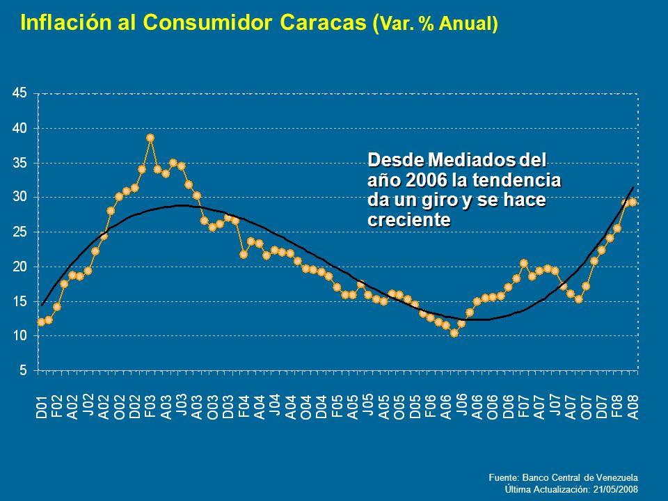 Inflación al Consumidor Caracas (Var. % Anual)