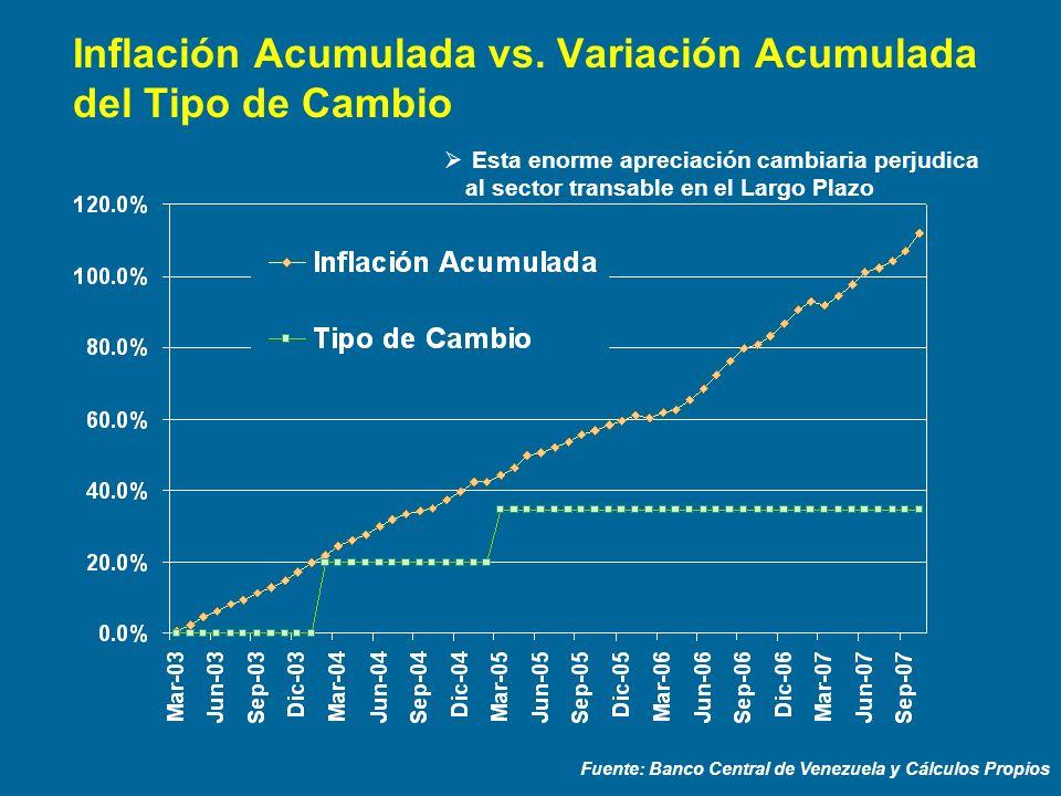 Inflación Acumulada vs. Variación Acumulada del Tipo de Cambio
