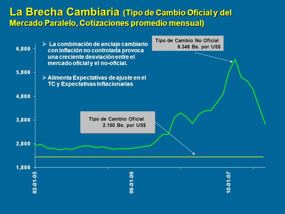 La Brecha Cambiaria (Tipo de Cambio Oficial y del Mercado Paralelo, Cotizaciones promedio mensual)