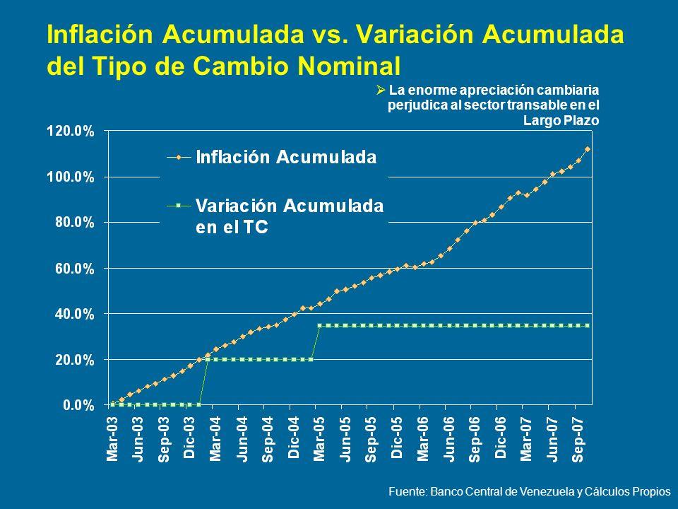 Inflación Acumulada vs. Variación Acumulada del Tipo de Cambio Nominal