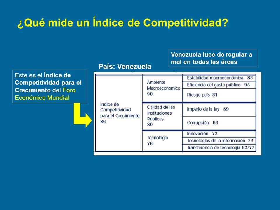 ¿Qué mide un Índice de Competitividad