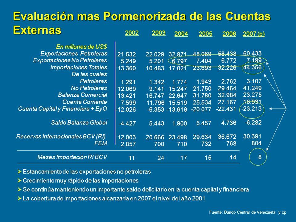 Evaluación mas Pormenorizada de las Cuentas Externas