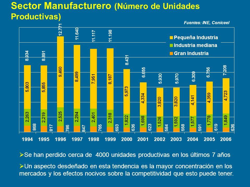 Sector Manufacturero (Número de Unidades Productivas)