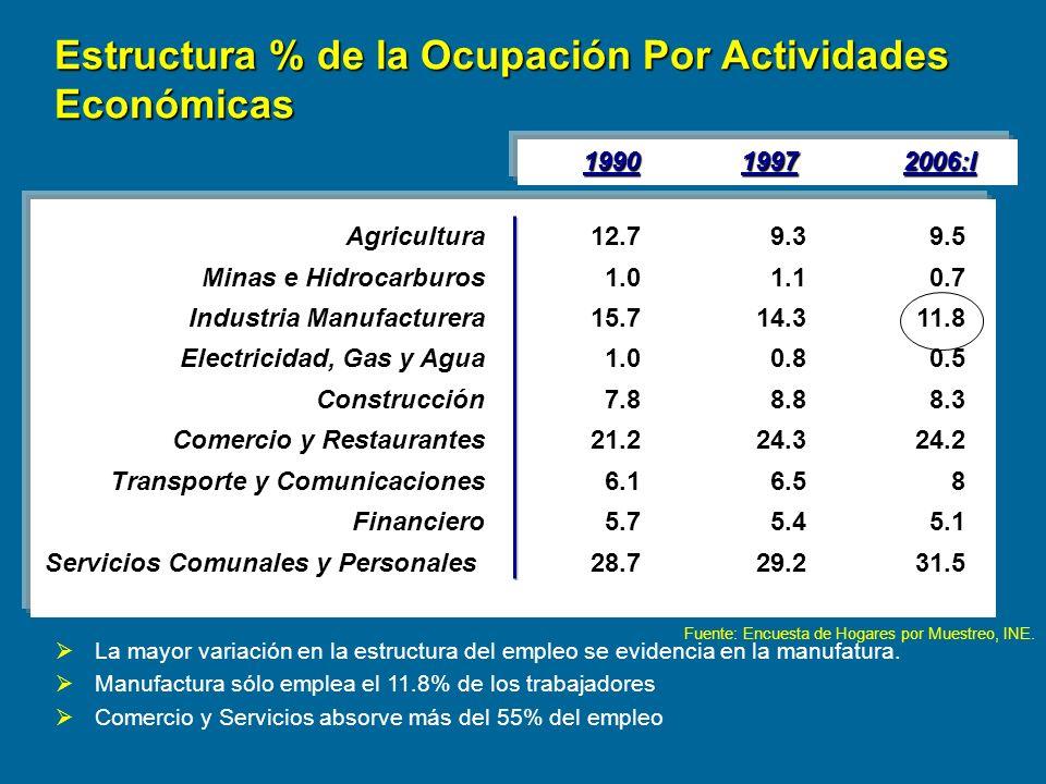 Estructura % de la Ocupación Por Actividades Económicas