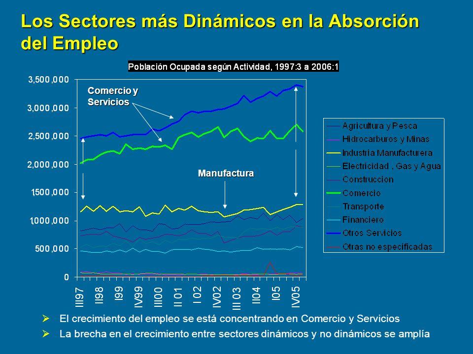 Los Sectores más Dinámicos en la Absorción del Empleo