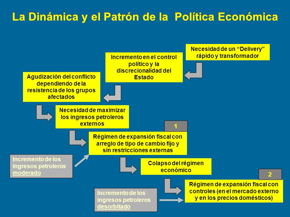 La Dinámica y el Patrón de la Política Económica