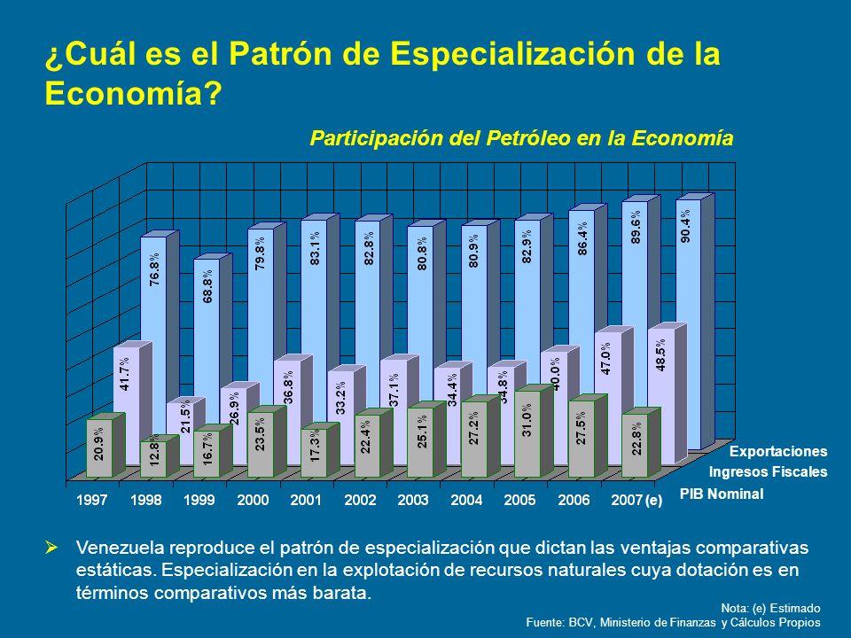 ¿Cuál es el Patrón de Especialización de la Economía