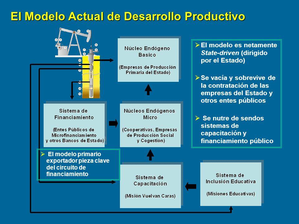 El Modelo Actual de Desarrollo Productivo