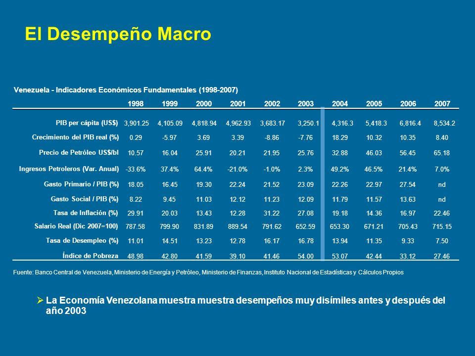 El Desempeño Macro Venezuela - Indicadores Económicos Fundamentales (1998-2007) 1998. 1999. 2000.