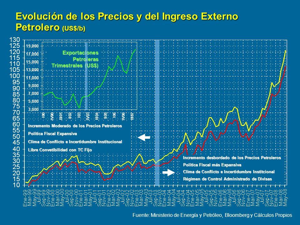 Evolución de los Precios y del Ingreso Externo Petrolero (US$/b)