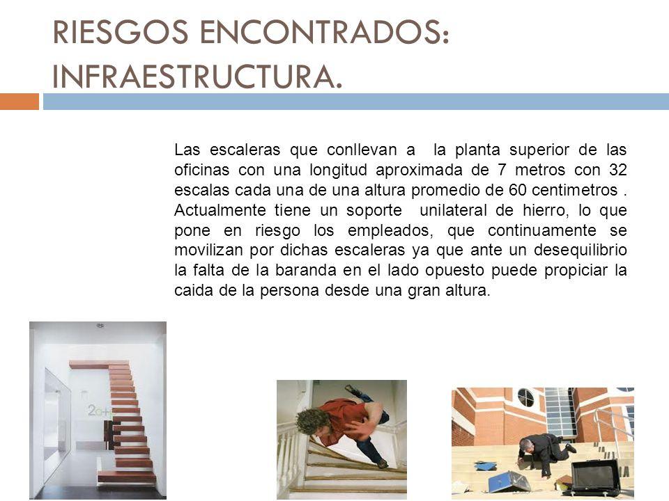 RIESGOS ENCONTRADOS: INFRAESTRUCTURA.