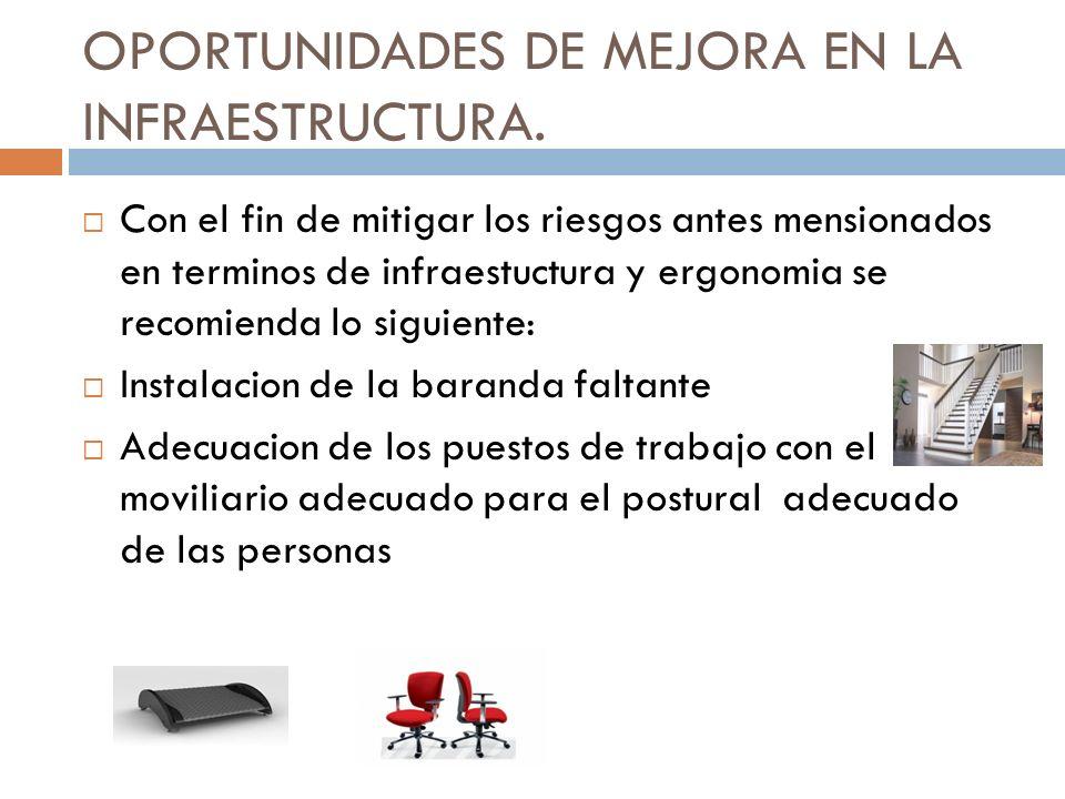 OPORTUNIDADES DE MEJORA EN LA INFRAESTRUCTURA.