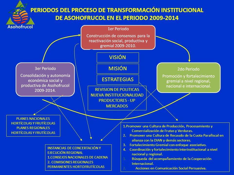 PERIODOS DEL PROCESO DE TRANSFORMACIÓN INSTITUCIONAL