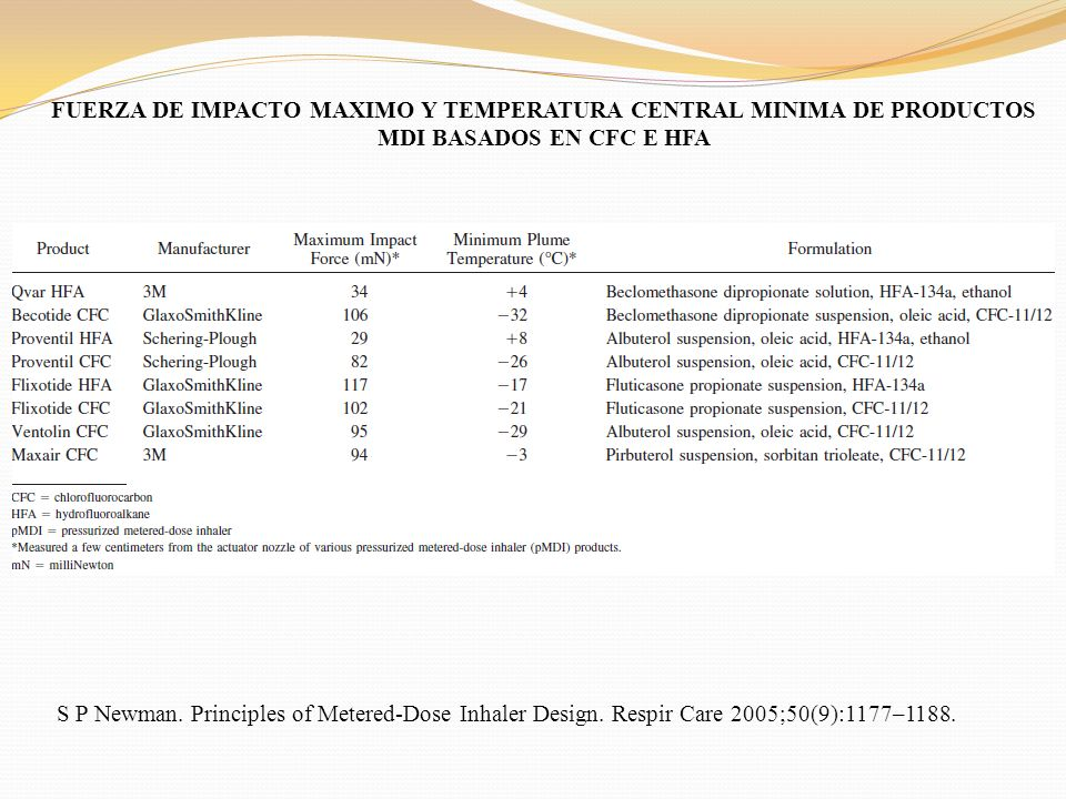 FUERZA DE IMPACTO MAXIMO Y TEMPERATURA CENTRAL MINIMA DE PRODUCTOS MDI BASADOS EN CFC E HFA