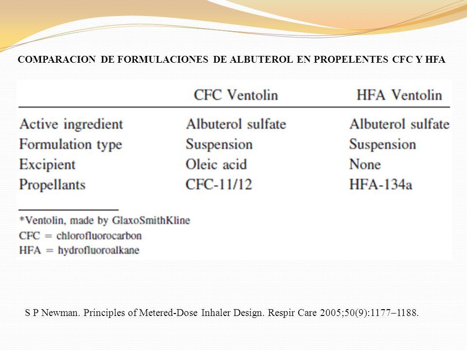 COMPARACION DE FORMULACIONES DE ALBUTEROL EN PROPELENTES CFC Y HFA