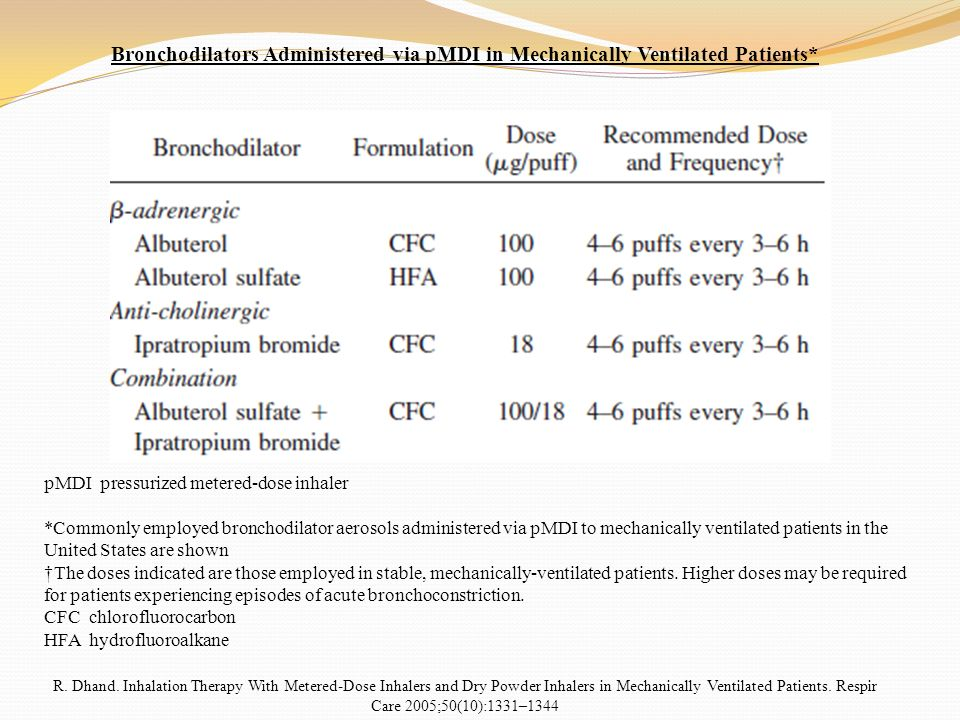 Bronchodilators Administered via pMDI in Mechanically Ventilated Patients*