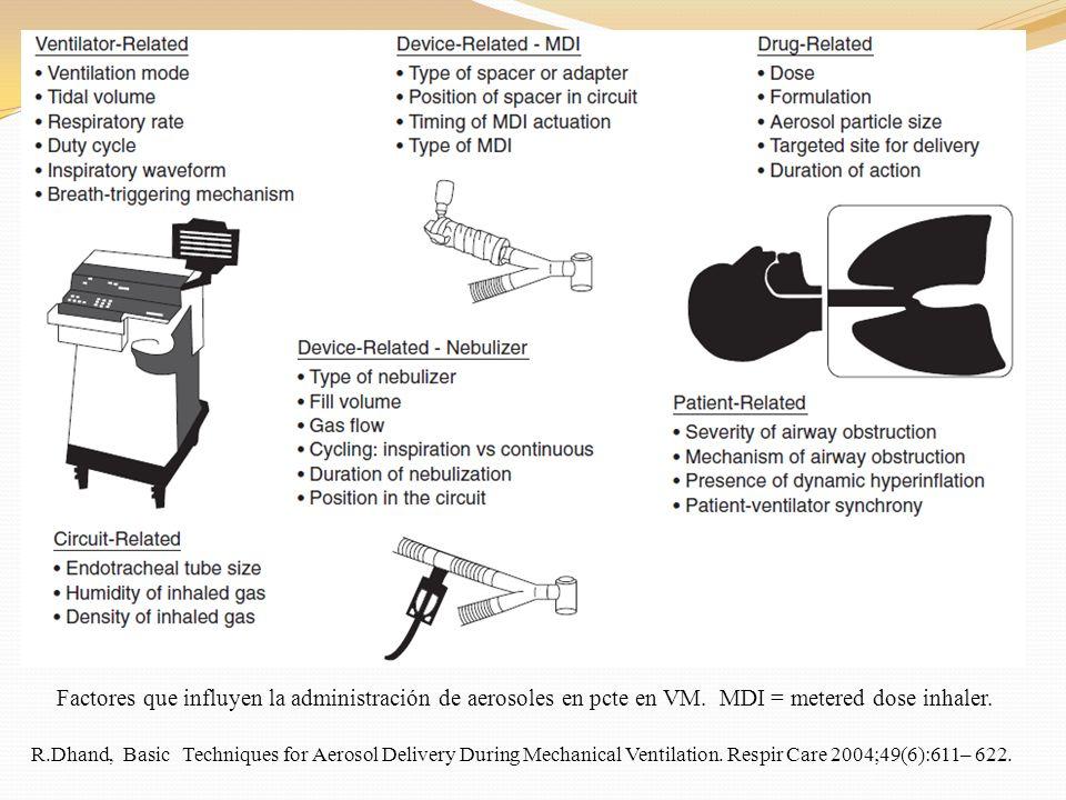 Factores que influyen la administración de aerosoles en pcte en VM