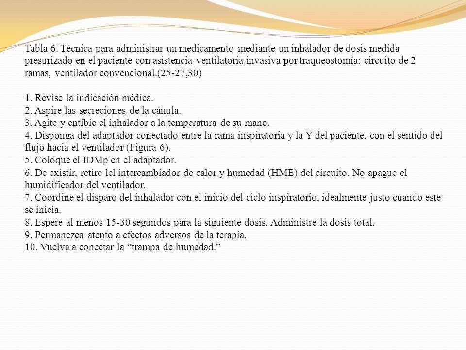 Tabla 6. Técnica para administrar un medicamento mediante un inhalador de dosis medida presurizado en el paciente con asistencia ventilatoria invasiva por traqueostomía: circuito de 2 ramas, ventilador convencional.(25-27,30)
