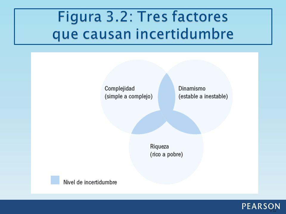 Figura 3.2: Tres factores que causan incertidumbre