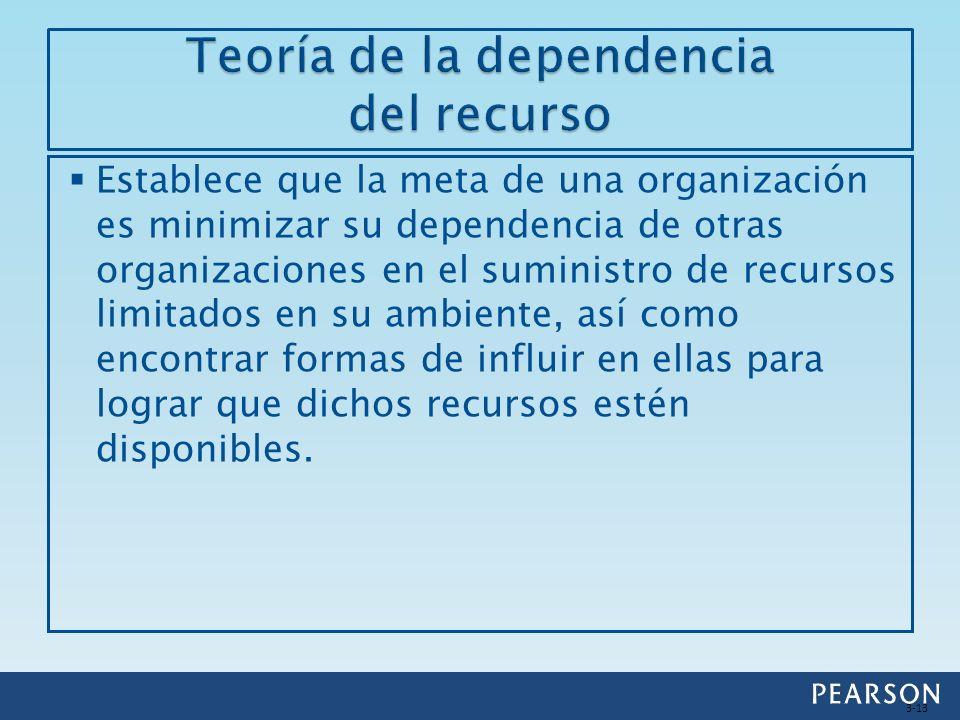 Teoría de la dependencia del recurso