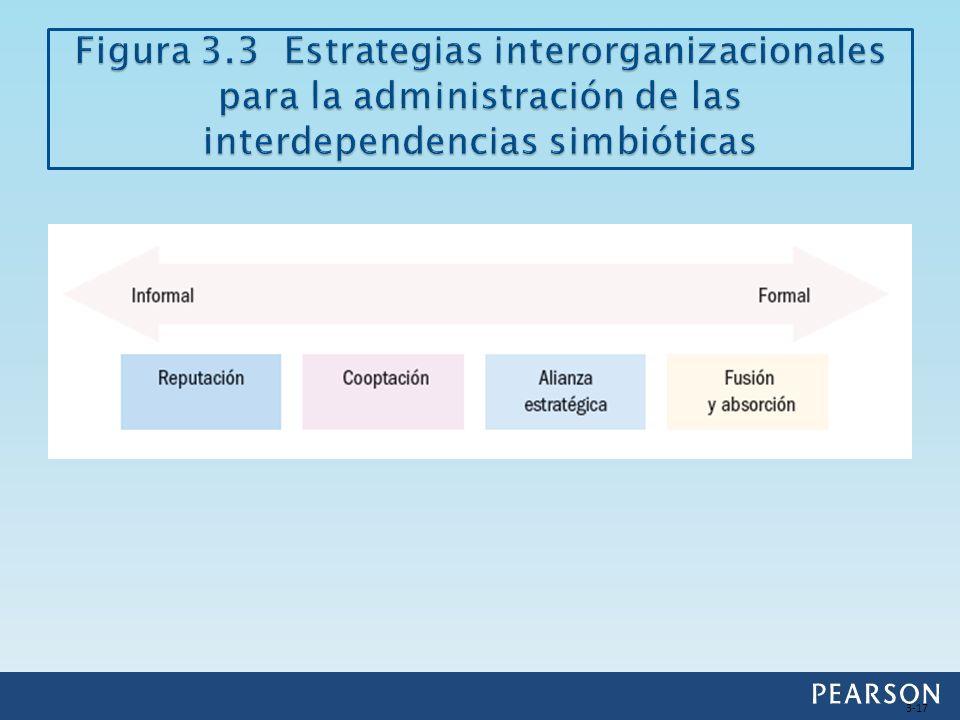 Figura 3.3 Estrategias interorganizacionales para la administración de las interdependencias simbióticas