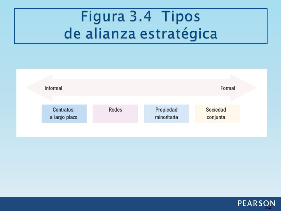 Figura 3.4 Tipos de alianza estratégica
