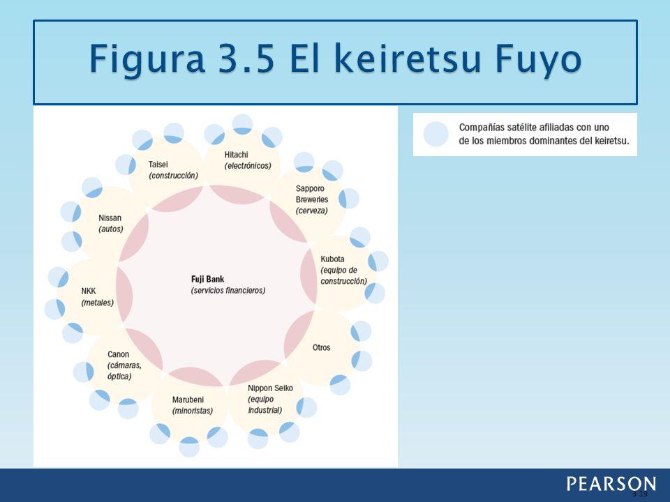 Figura 3.5 El keiretsu Fuyo