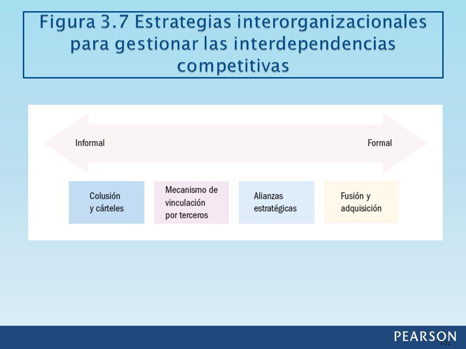 Figura 3.7 Estrategias interorganizacionales para gestionar las interdependencias competitivas