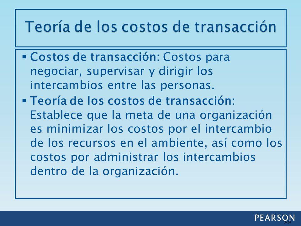 Teoría de los costos de transacción
