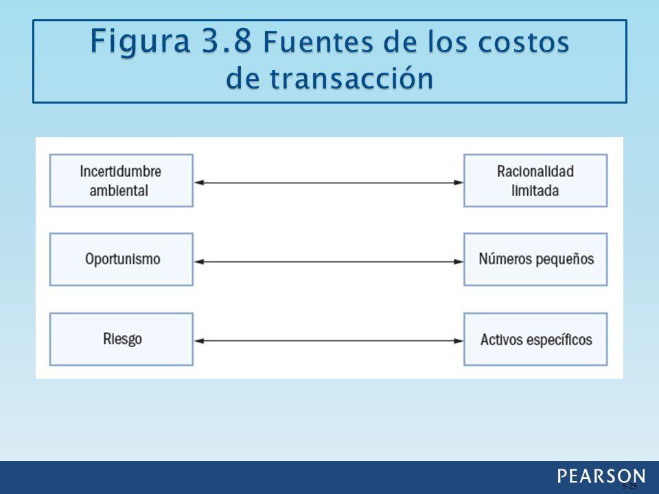 Figura 3.8 Fuentes de los costos de transacción