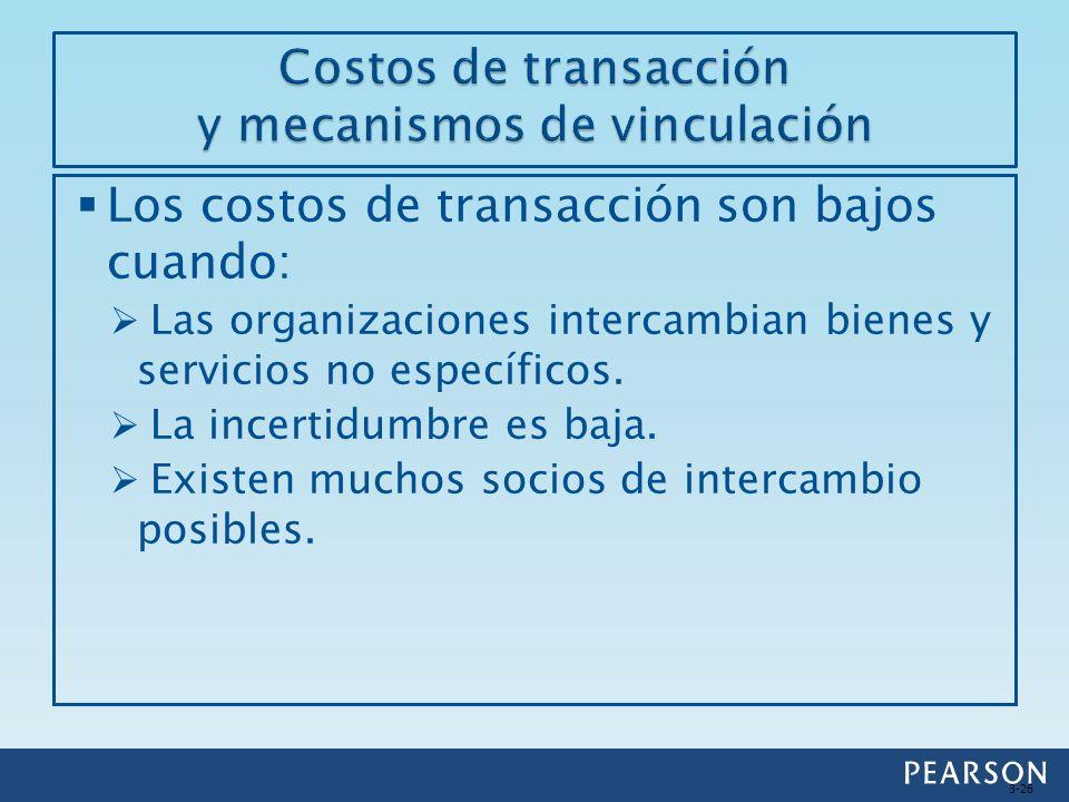 Costos de transacción y mecanismos de vinculación