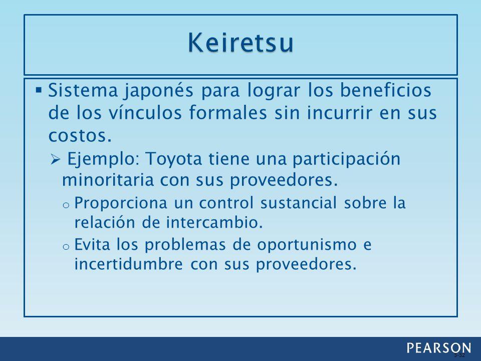 Keiretsu Sistema japonés para lograr los beneficios de los vínculos formales sin incurrir en sus costos.