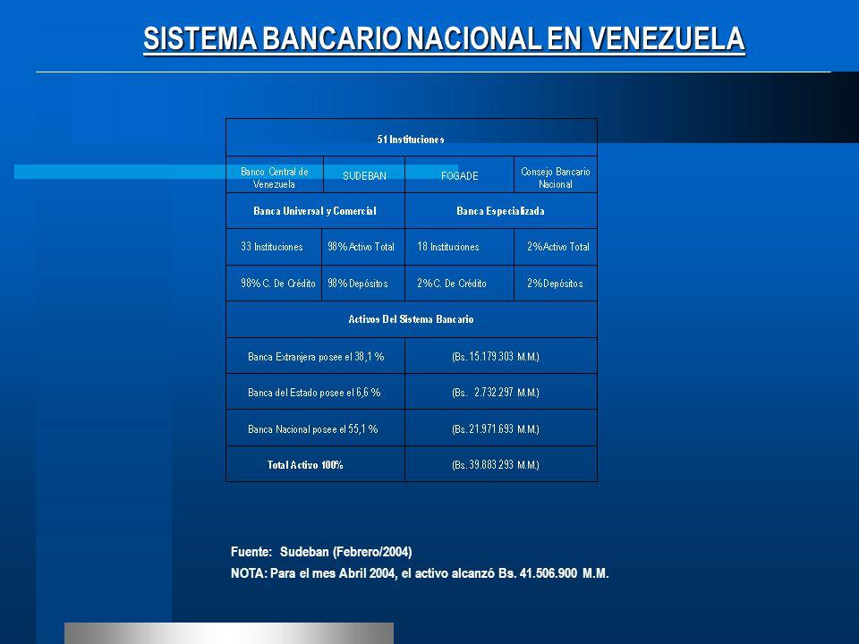 SISTEMA BANCARIO NACIONAL EN VENEZUELA