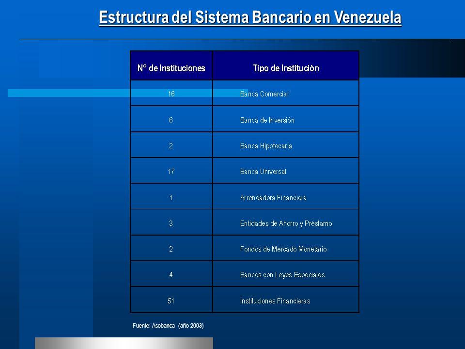 Estructura del Sistema Bancario en Venezuela