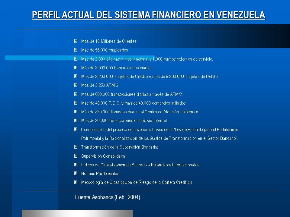 PERFIL ACTUAL DEL SISTEMA FINANCIERO EN VENEZUELA