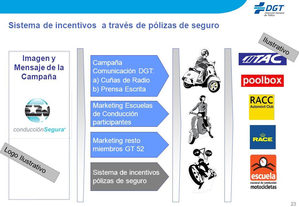 Sistema de incentivos a través de pólizas de seguro