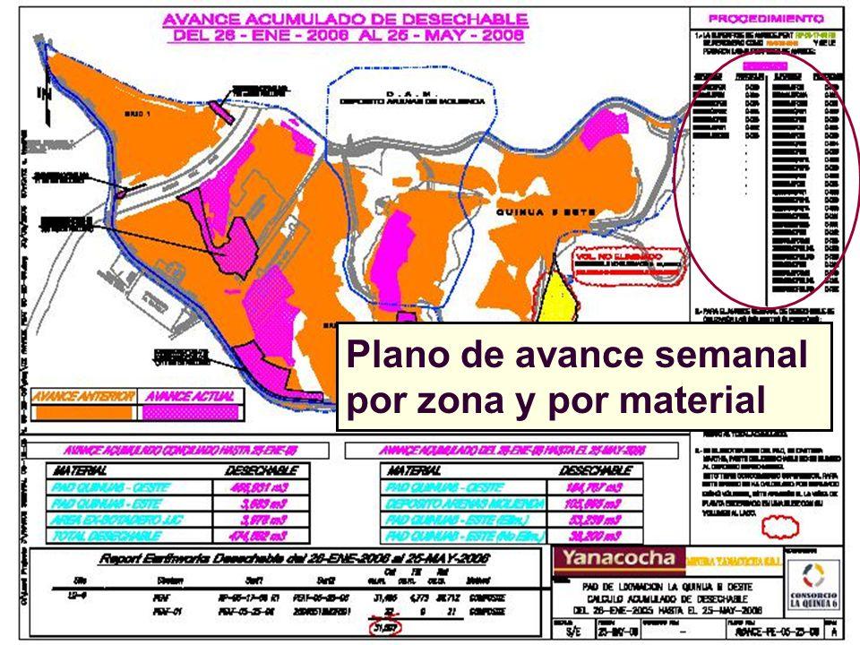 Plano de avance semanal por zona y por material