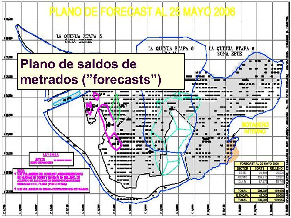 Plano de saldos de metrados ( forecasts )