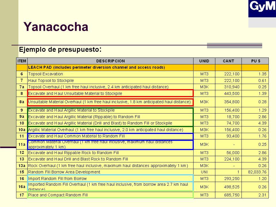Yanacocha Ejemplo de presupuesto: