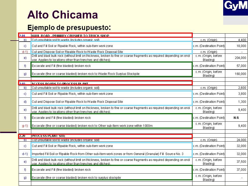 Alto Chicama Ejemplo de presupuesto: