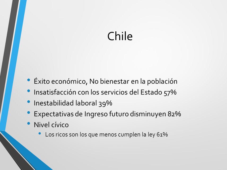 Chile Éxito económico, No bienestar en la población