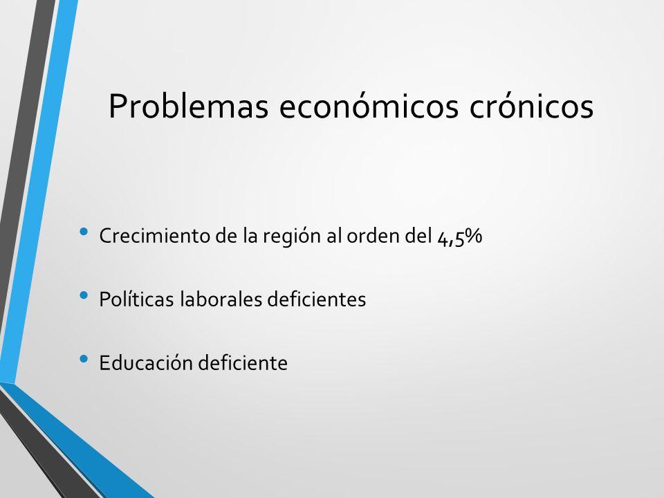 Problemas económicos crónicos