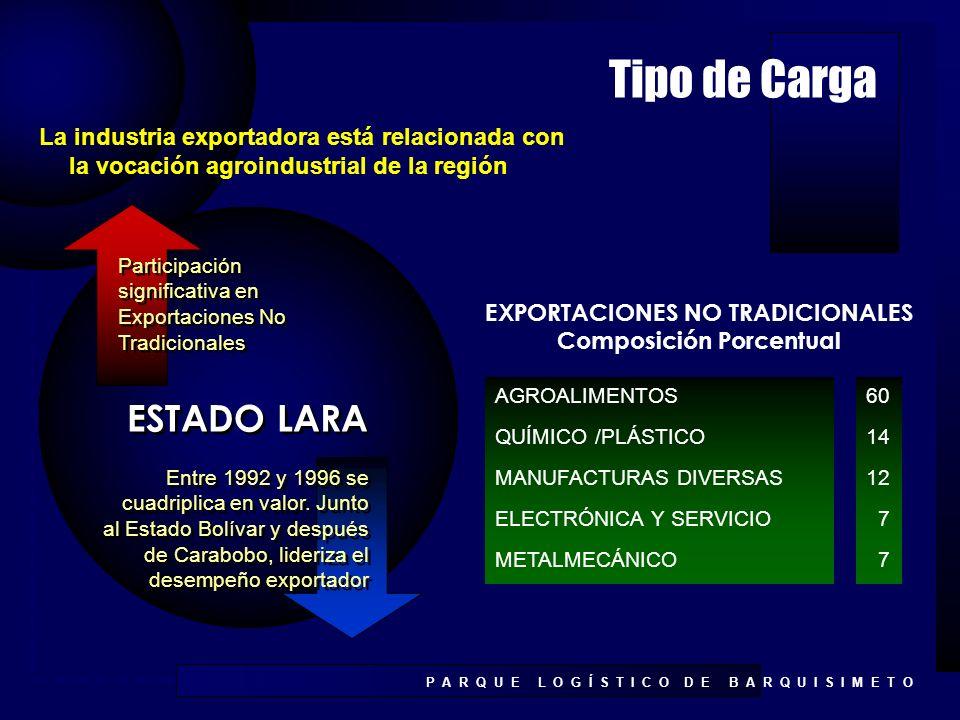 EXPORTACIONES NO TRADICIONALES Composición Porcentual