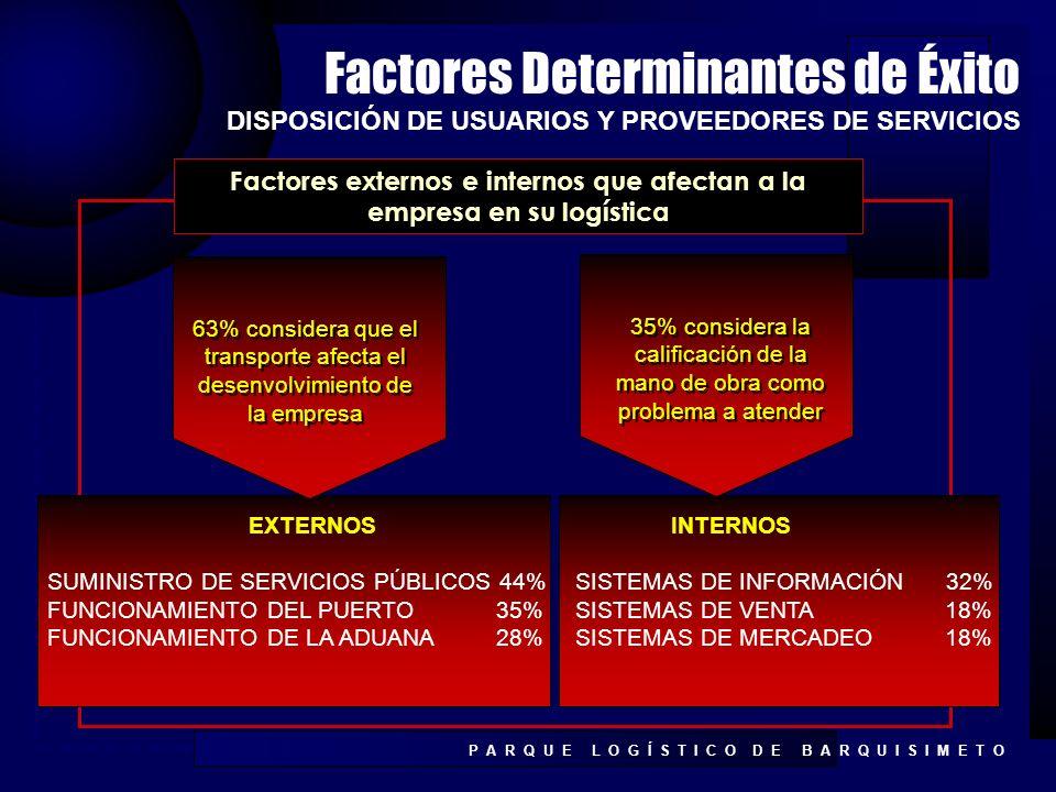 Factores externos e internos que afectan a la empresa en su logística