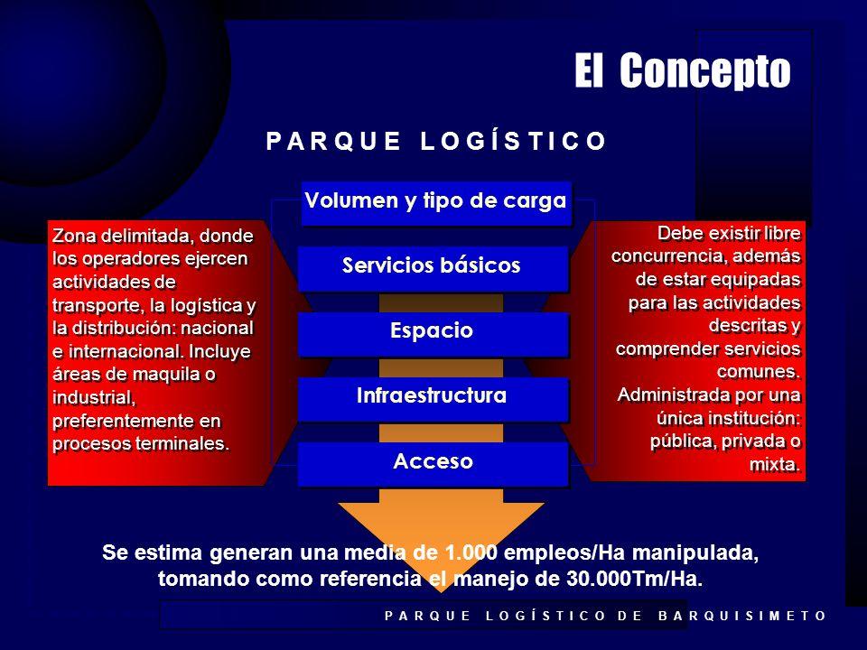 El Concepto P A R Q U E L O G Í S T I C O Volumen y tipo de carga