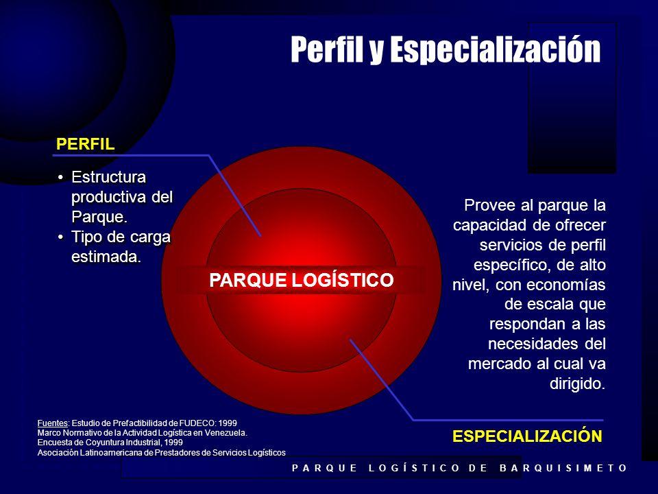 Perfil y Especialización