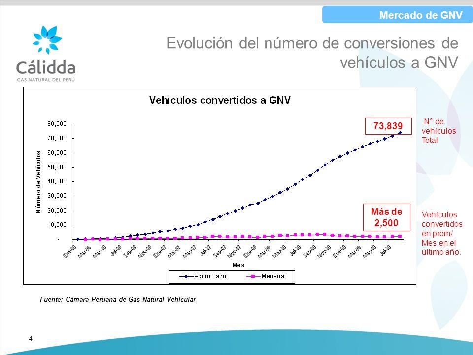Evolución del número de conversiones de vehículos a GNV