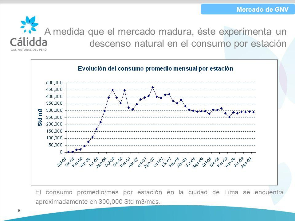 Mercado de GNV A medida que el mercado madura, éste experimenta un descenso natural en el consumo por estación.