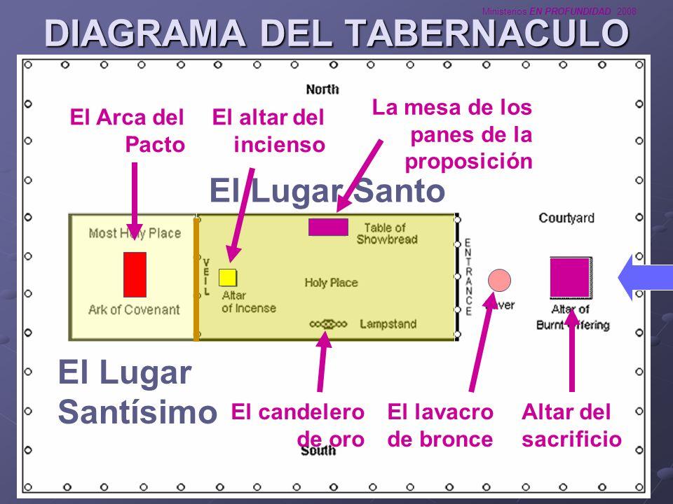 DIAGRAMA DEL TABERNACULO